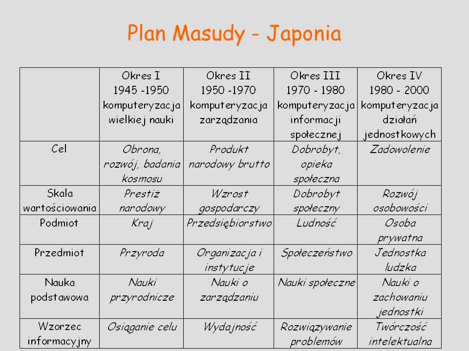 Plan Masudy - Japonia