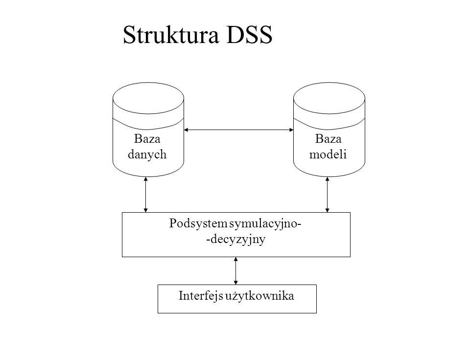 Struktura DSS Podsystem symulacyjno- -decyzyjny Interfejs użytkownika