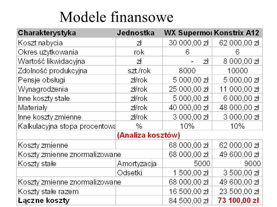 Modele finansowe