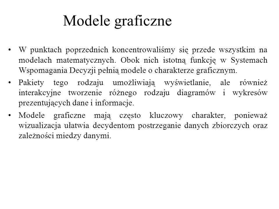 Modele graficzne