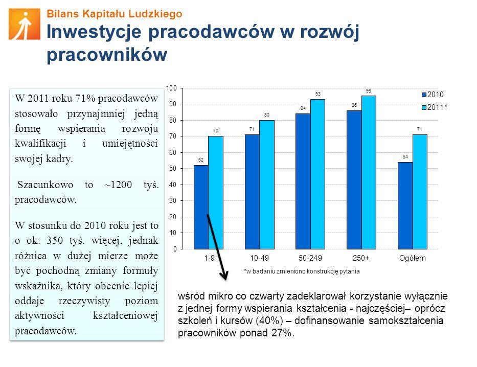 Inwestycje pracodawców w rozwój pracowników