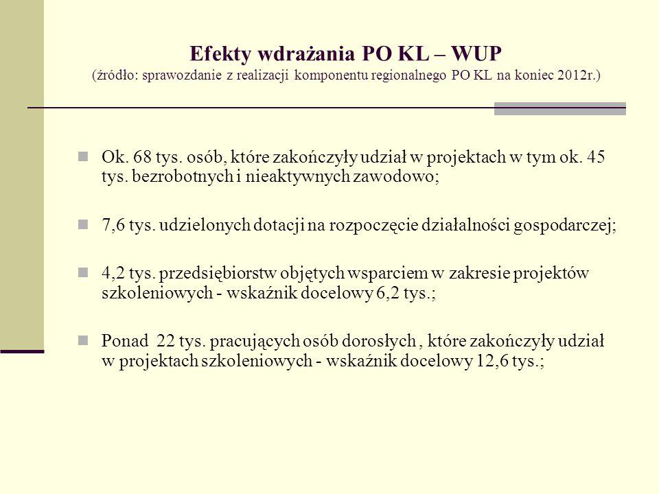Efekty wdrażania PO KL – WUP (źródło: sprawozdanie z realizacji komponentu regionalnego PO KL na koniec 2012r.)