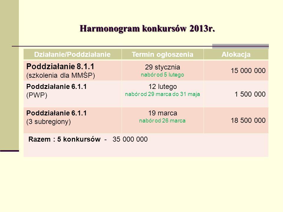 Harmonogram konkursów 2013r.