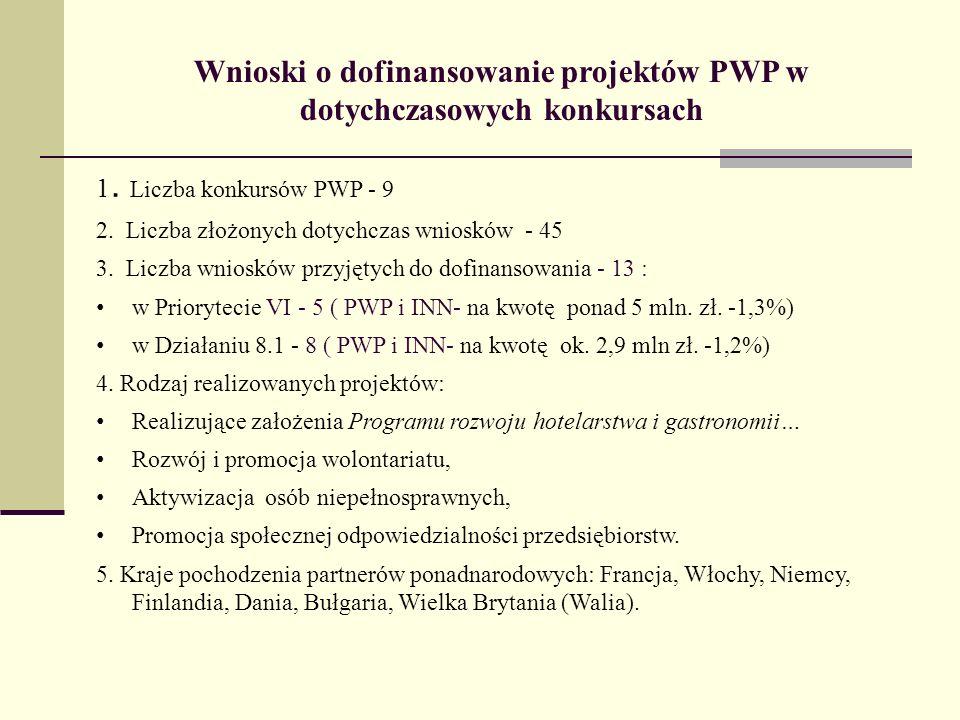Wnioski o dofinansowanie projektów PWP w dotychczasowych konkursach