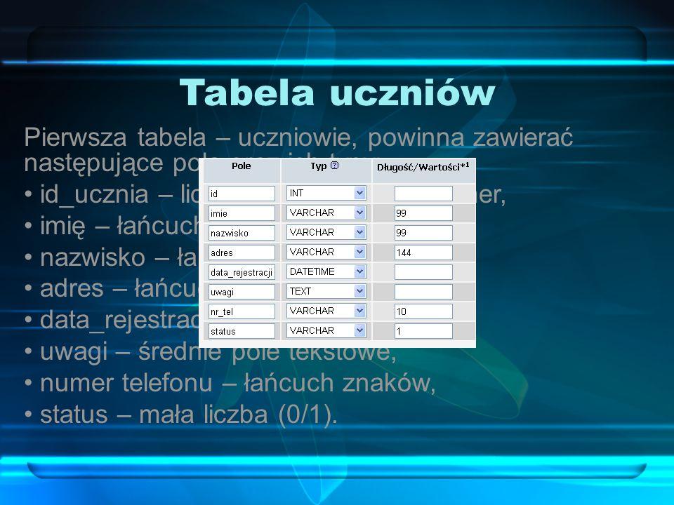 Tabela uczniów Pierwsza tabela – uczniowie, powinna zawierać następujące pola oraz ich typy: id_ucznia – liczba całkowita, autonumer,