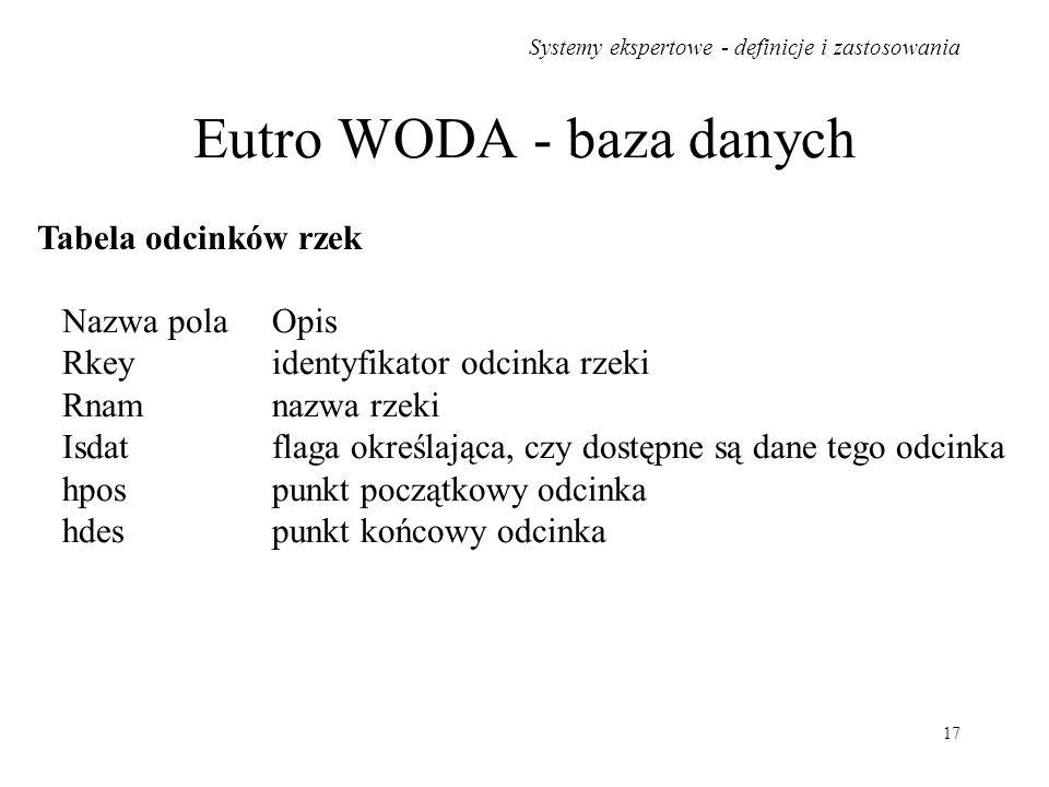 Eutro WODA - baza danych
