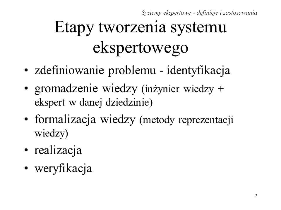 Etapy tworzenia systemu ekspertowego