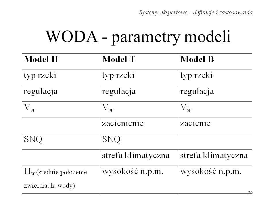 WODA - parametry modeli