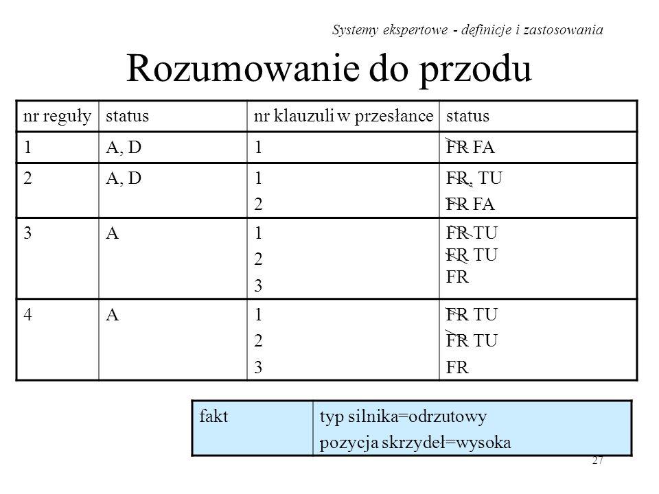 Rozumowanie do przodu nr reguły status nr klauzuli w przesłance 1 A, D