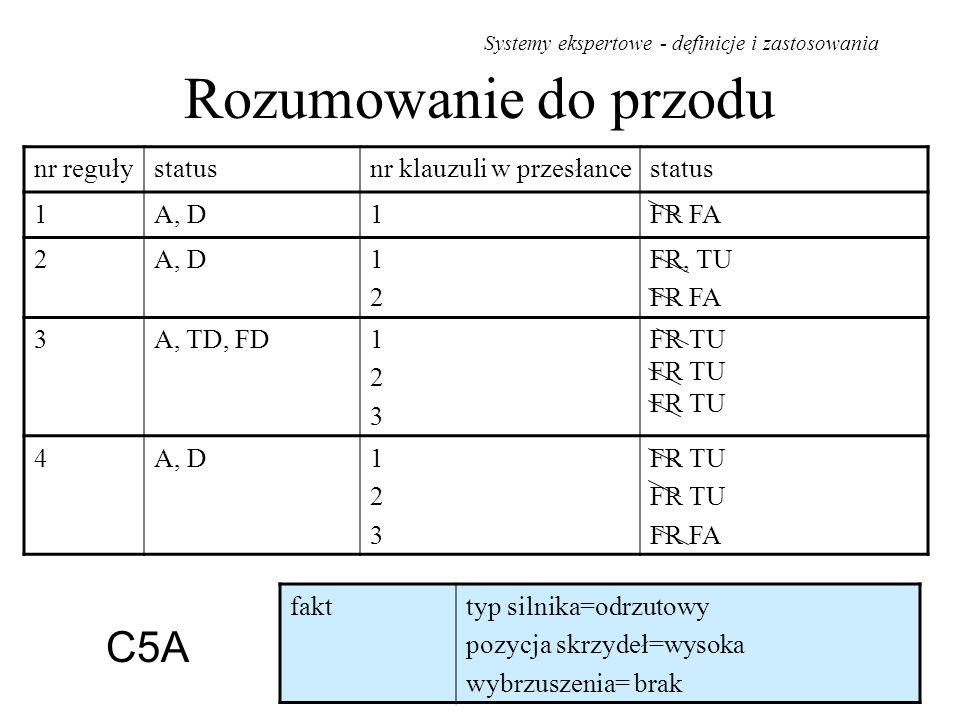 Rozumowanie do przodu C5A nr reguły status nr klauzuli w przesłance 1