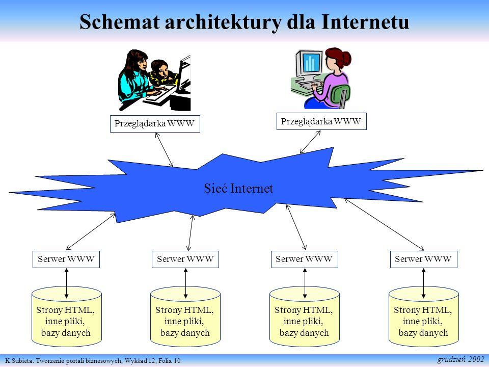Schemat architektury dla Internetu