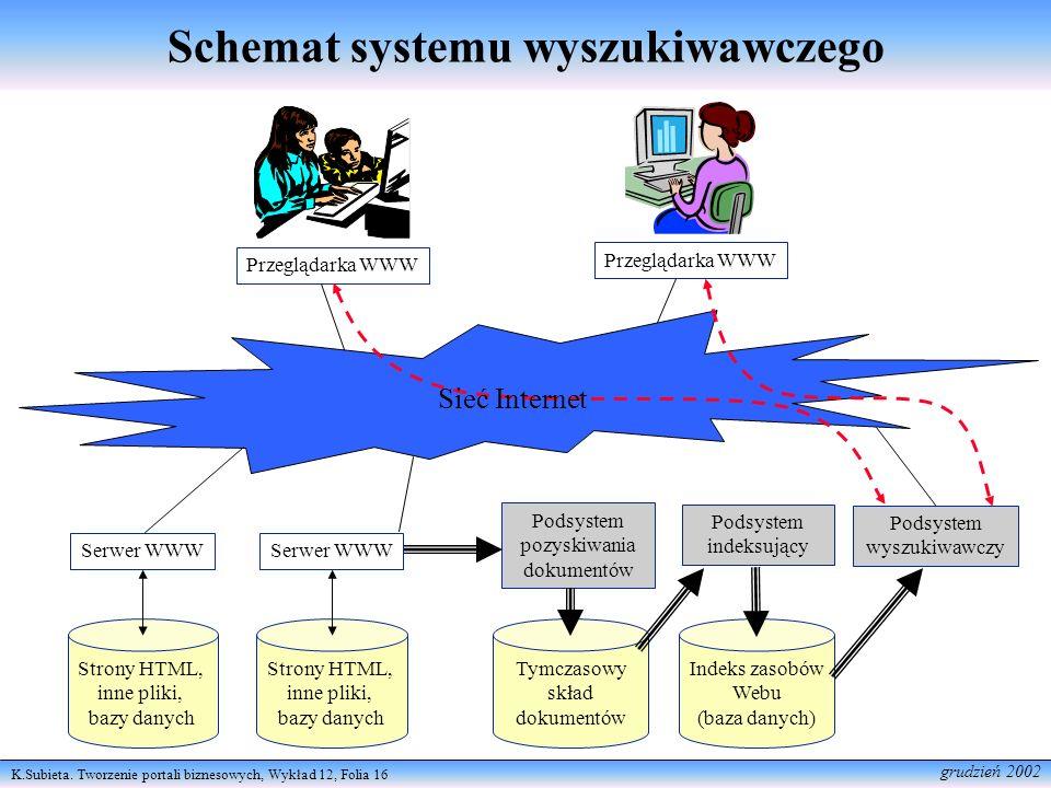 Schemat systemu wyszukiwawczego