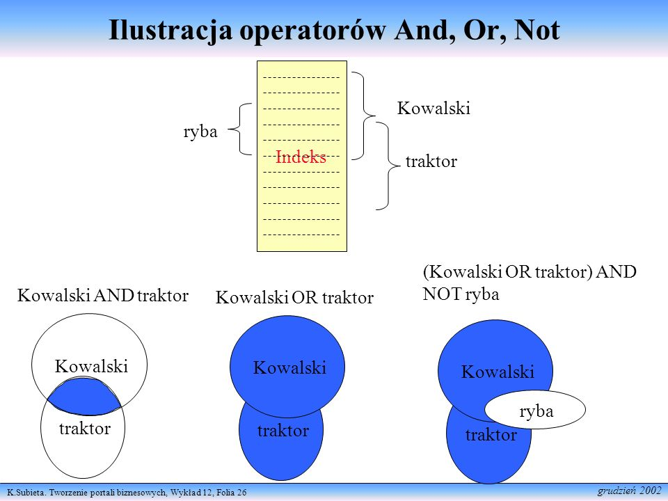 Ilustracja operatorów And, Or, Not