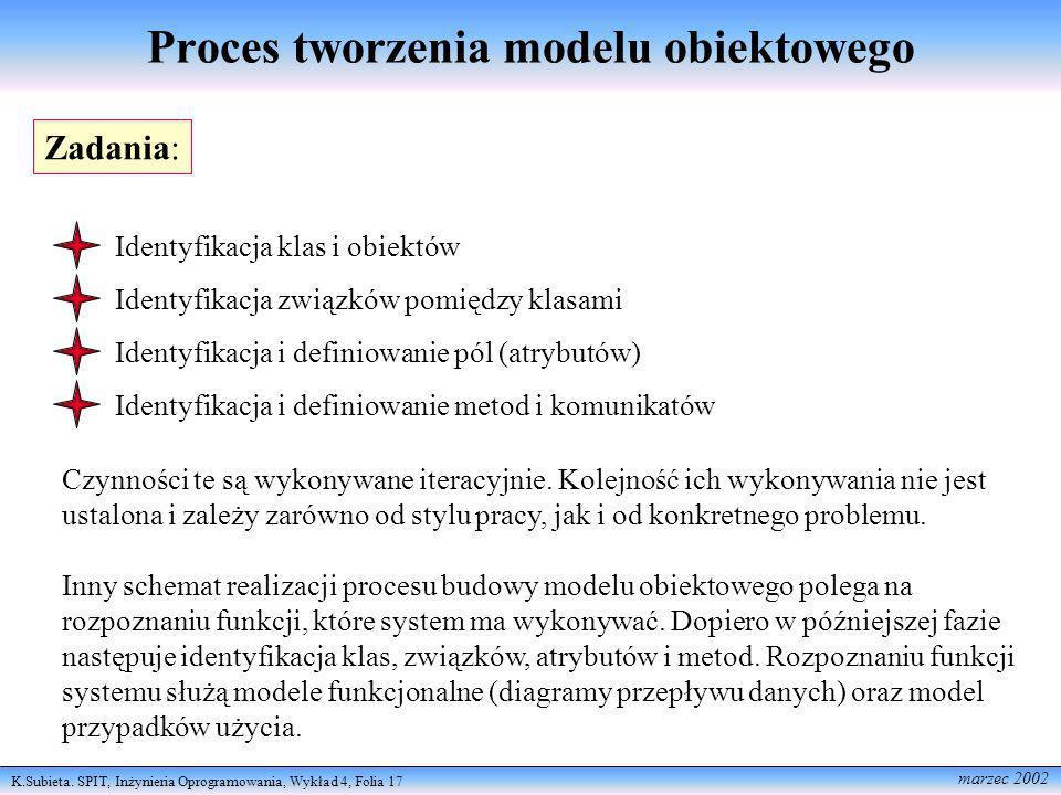 Proces tworzenia modelu obiektowego