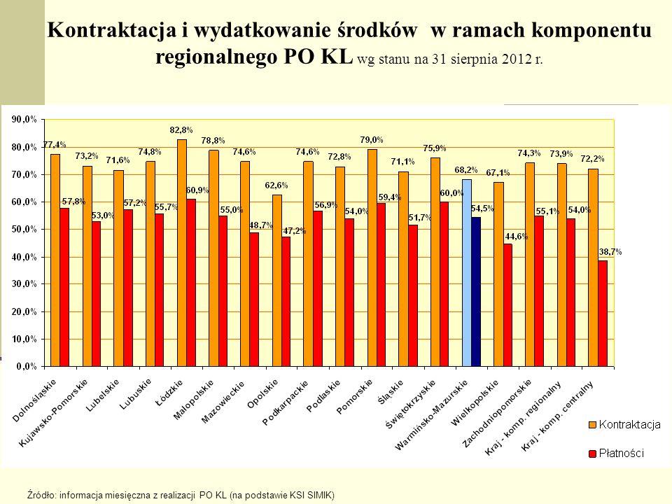 Kontraktacja i wydatkowanie środków w ramach komponentu regionalnego PO KL wg stanu na 31 sierpnia 2012 r.