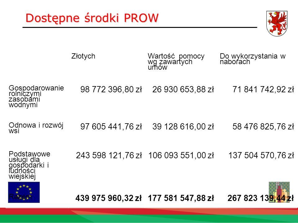 Dostępne środki PROW 98 772 396,80 zł 26 930 653,88 zł