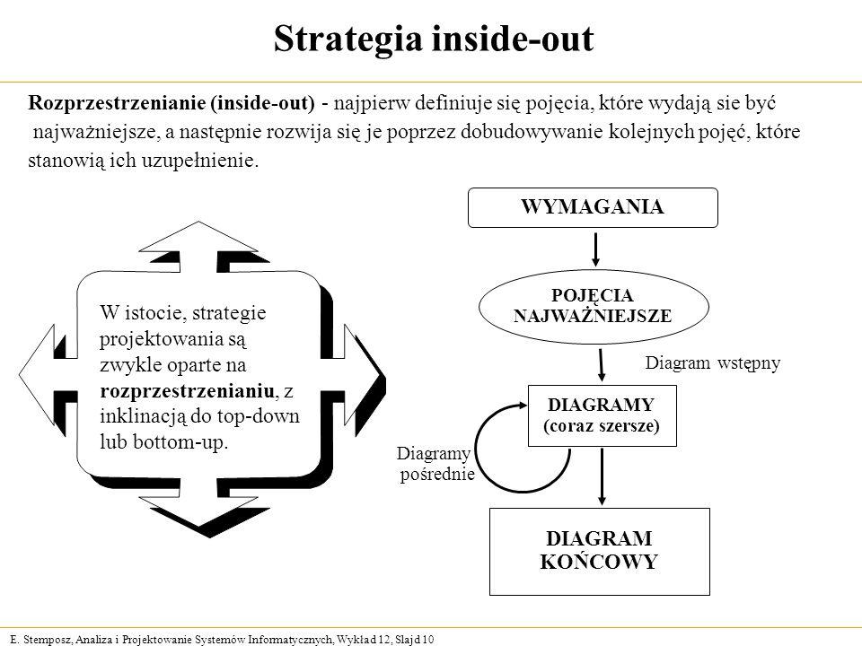 Strategia inside-out Rozprzestrzenianie (inside-out) - najpierw definiuje się pojęcia, które wydają sie być.