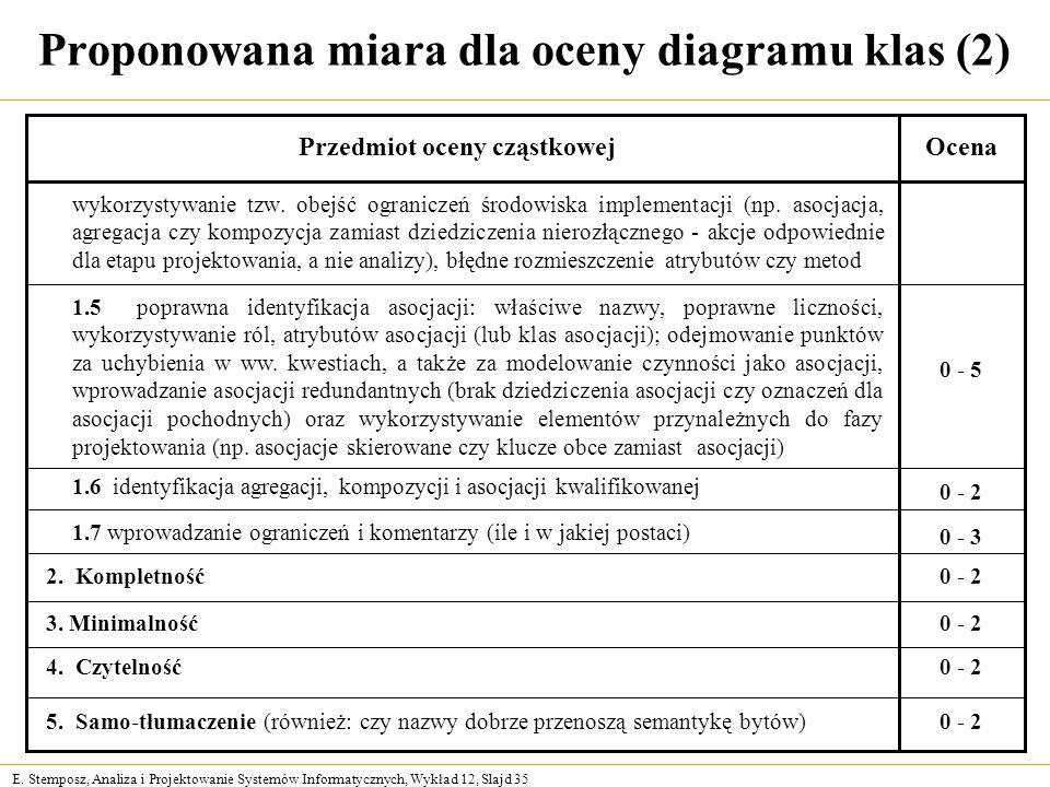 Proponowana miara dla oceny diagramu klas (2)