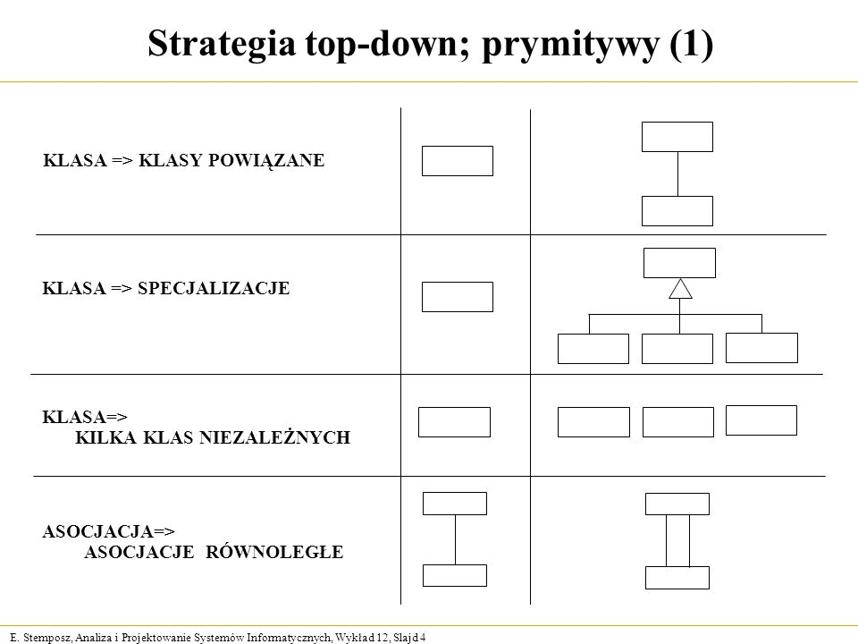 Strategia top-down; prymitywy (1)