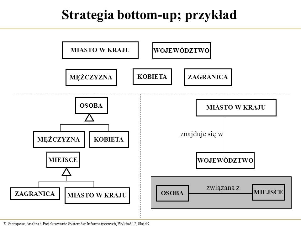 Strategia bottom-up; przykład