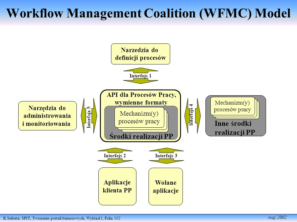 Workflow Management Coalition (WFMC) Model