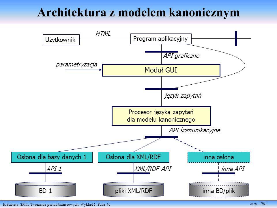 Architektura z modelem kanonicznym