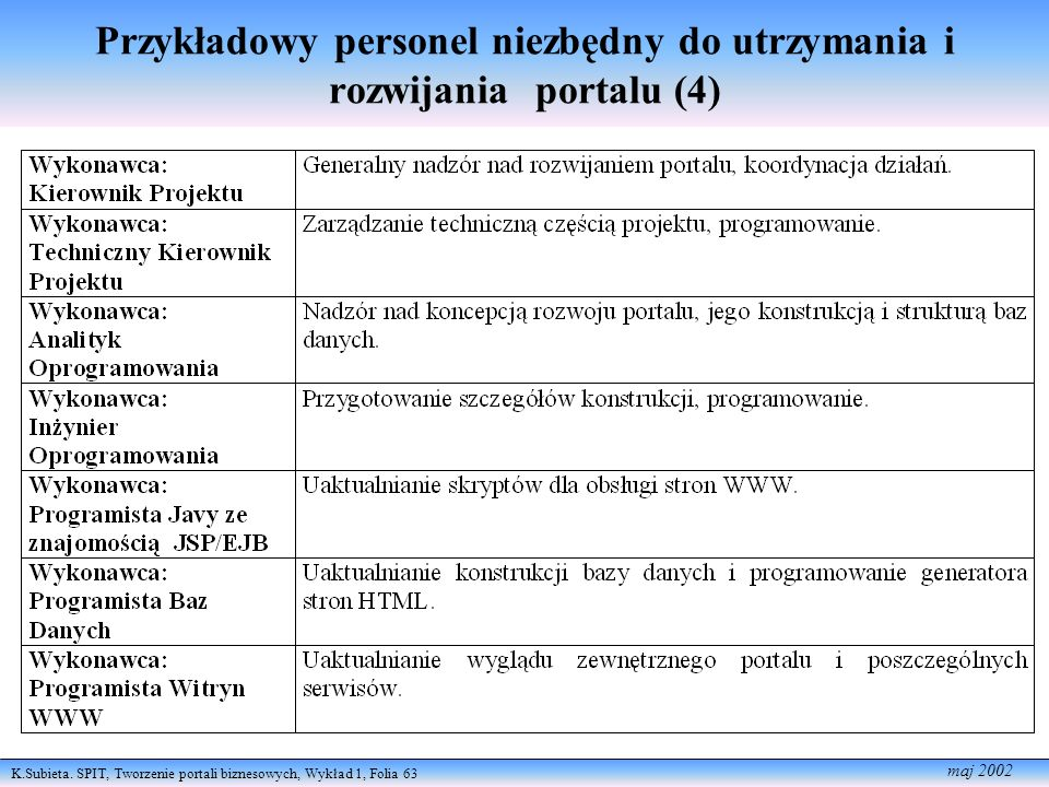 Przykładowy personel niezbędny do utrzymania i rozwijania portalu (4)