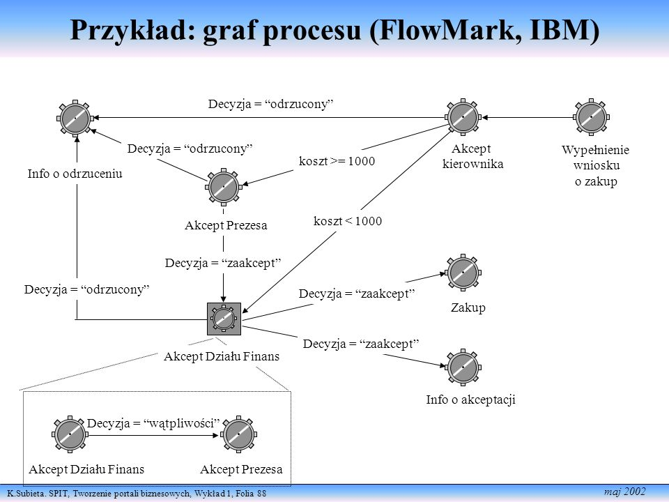 Przykład: graf procesu (FlowMark, IBM)