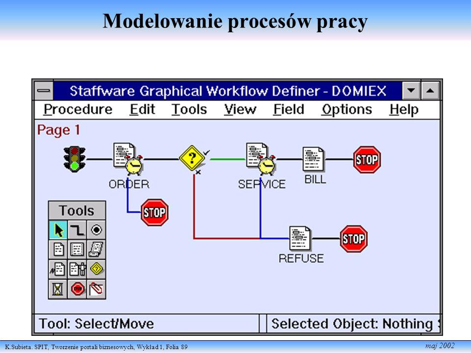 Modelowanie procesów pracy