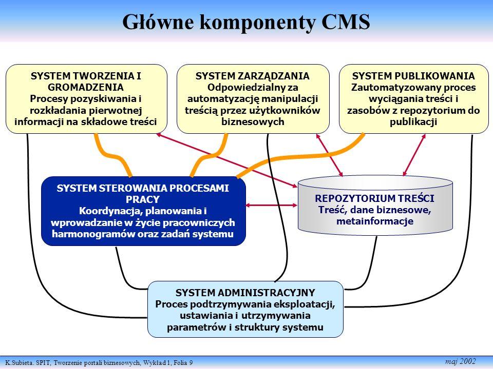 SYSTEM TWORZENIA I GROMADZENIA
