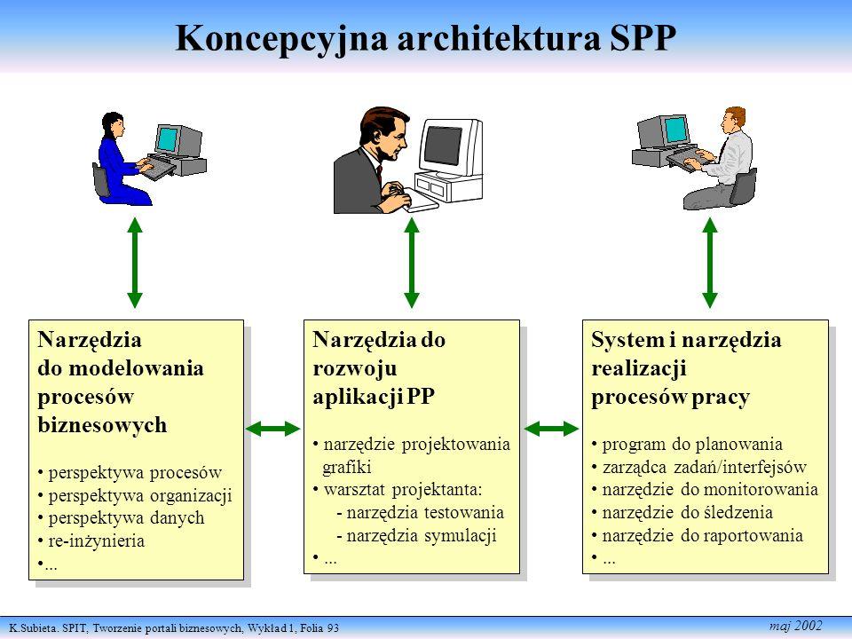Koncepcyjna architektura SPP