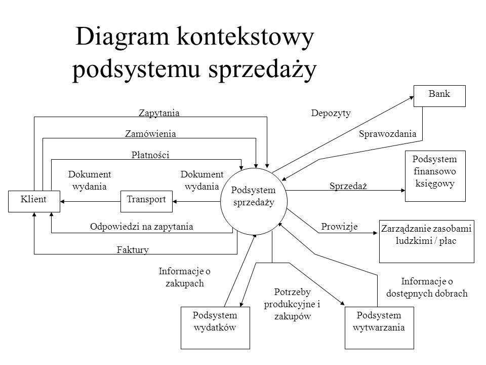 Diagram kontekstowy podsystemu sprzedaży