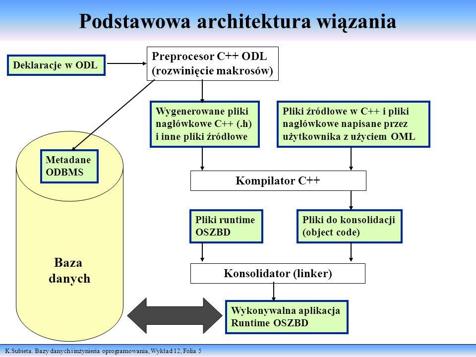 Podstawowa architektura wiązania