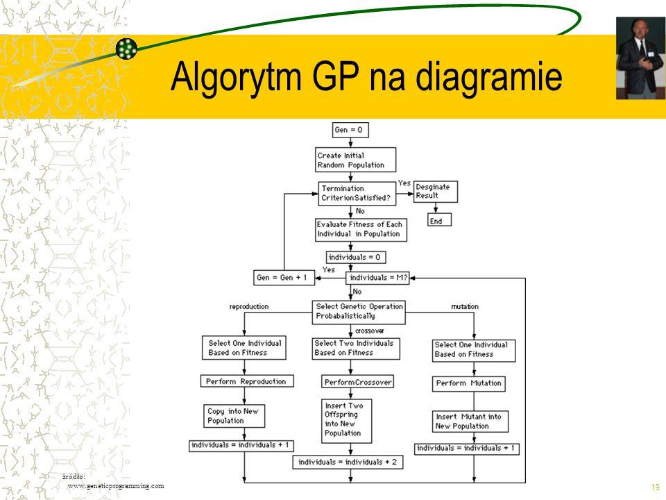 Algorytm GP na diagramie