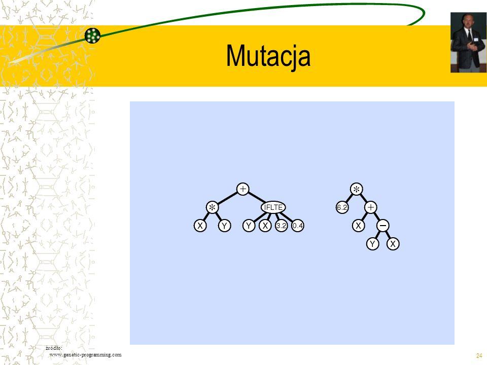 Mutacja źródło: www.genetic-programming.com