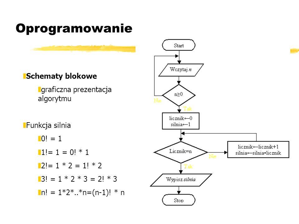 Oprogramowanie Schematy blokowe graficzna prezentacja algorytmu