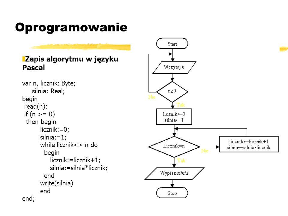 Oprogramowanie Zapis algorytmu w języku Pascal var n, licznik: Byte;