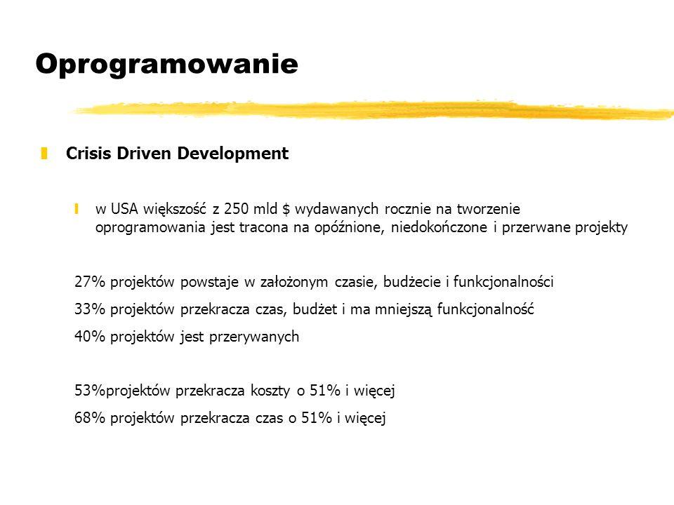 Oprogramowanie Crisis Driven Development