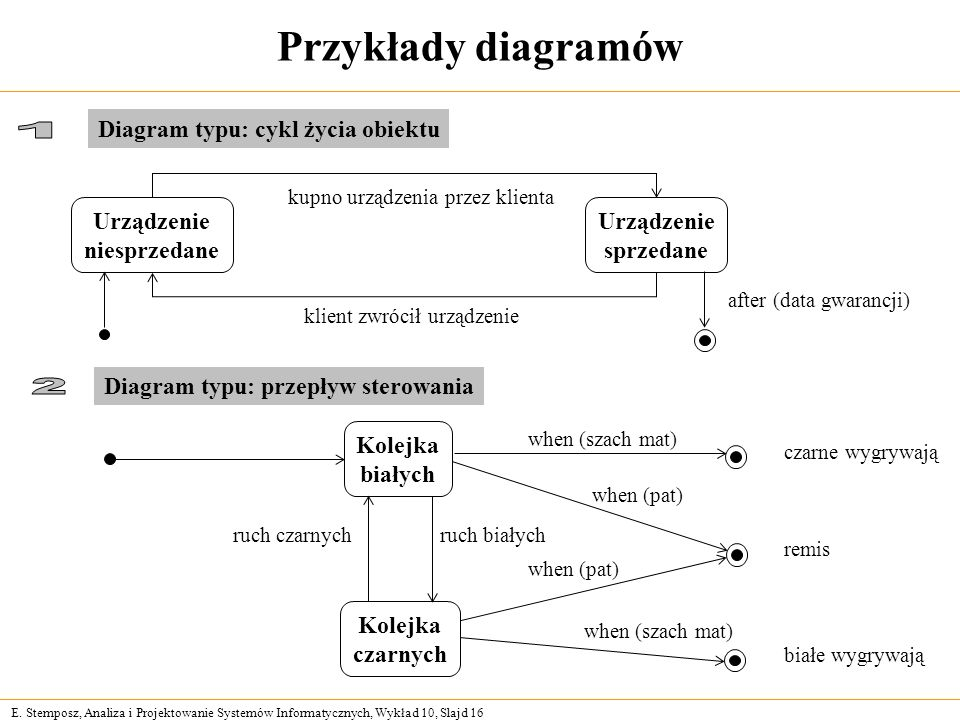 Przykłady diagramów 1 Diagram typu: cykl życia obiektu Urządzenie