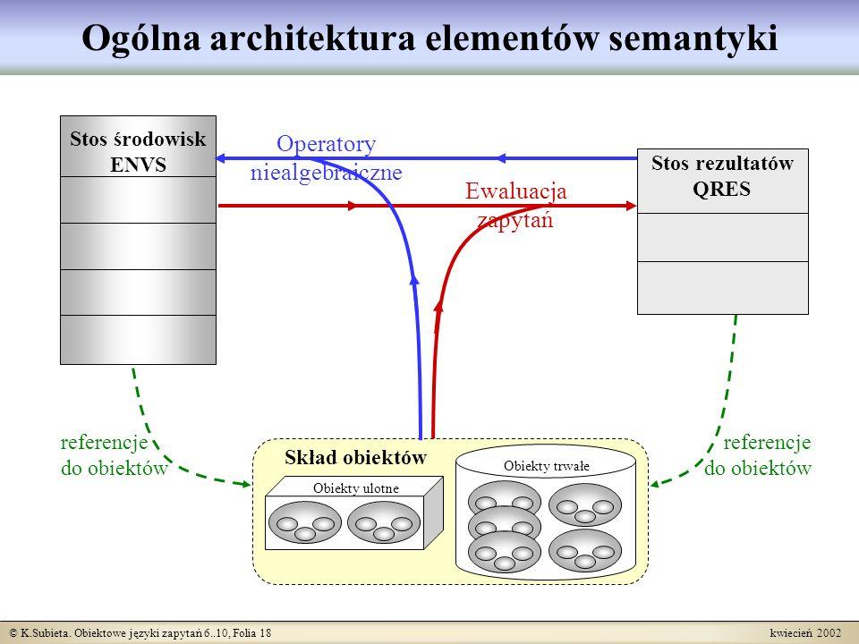 Ogólna architektura elementów semantyki