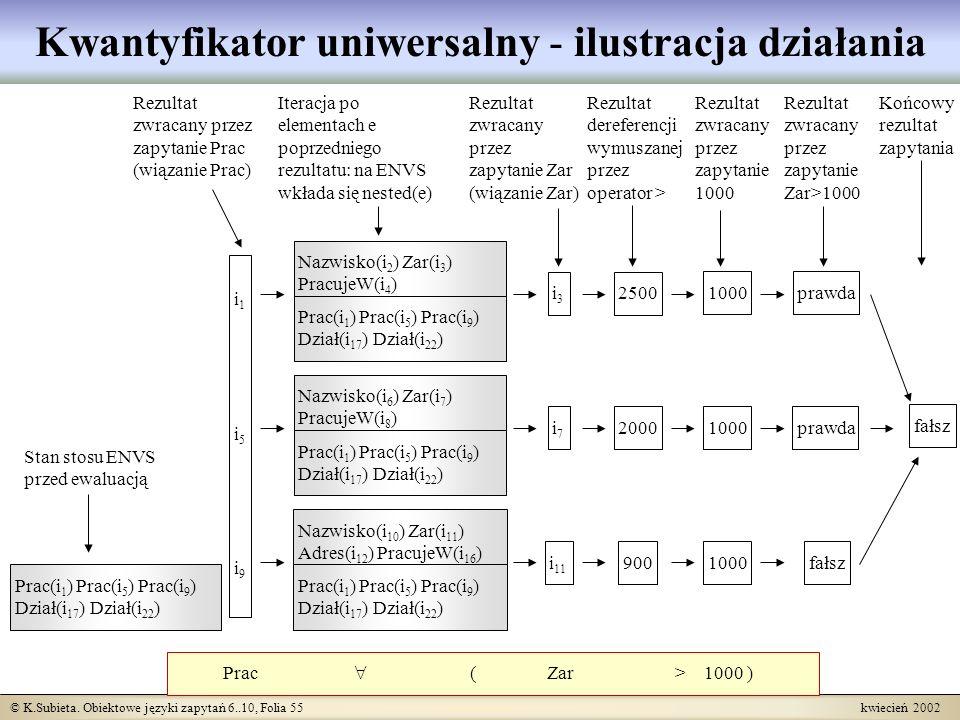 Kwantyfikator uniwersalny - ilustracja działania