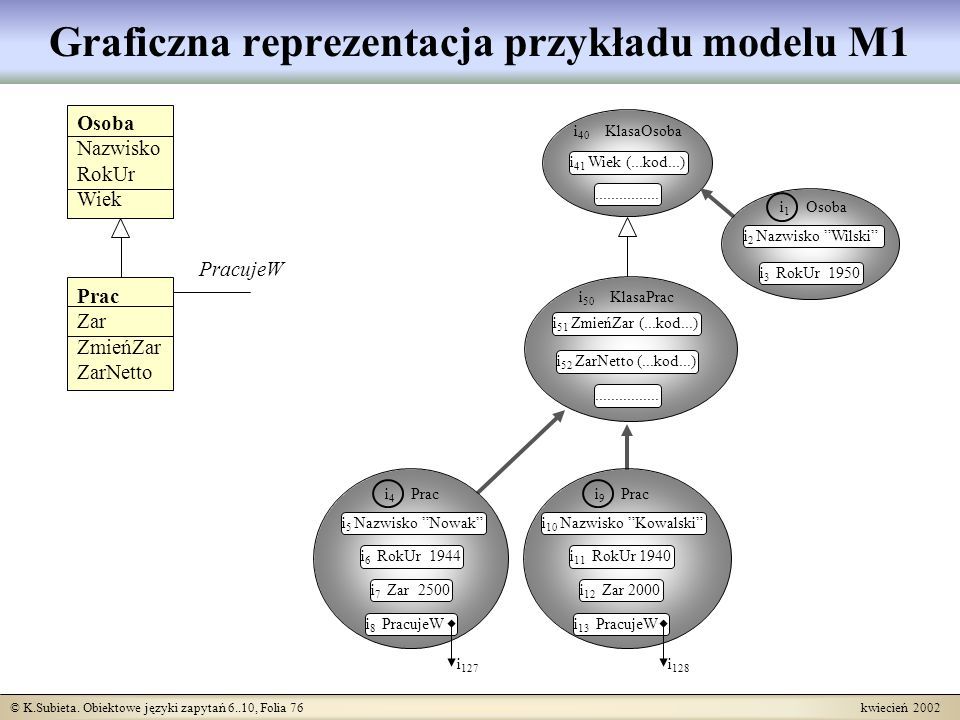 Graficzna reprezentacja przykładu modelu M1