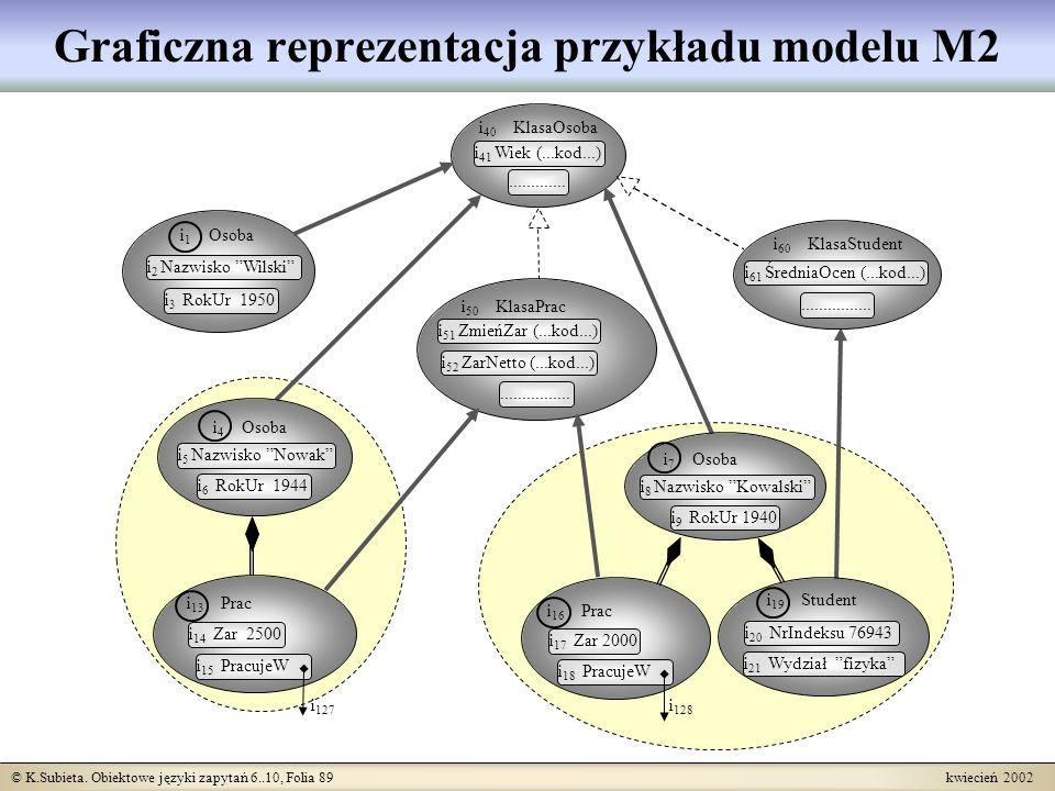 Graficzna reprezentacja przykładu modelu M2