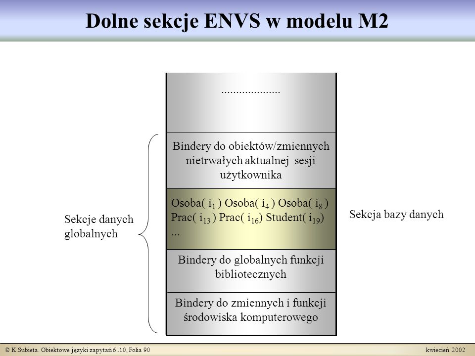 Dolne sekcje ENVS w modelu M2