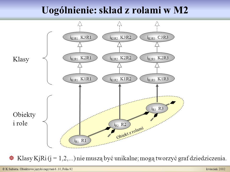 Uogólnienie: skład z rolami w M2