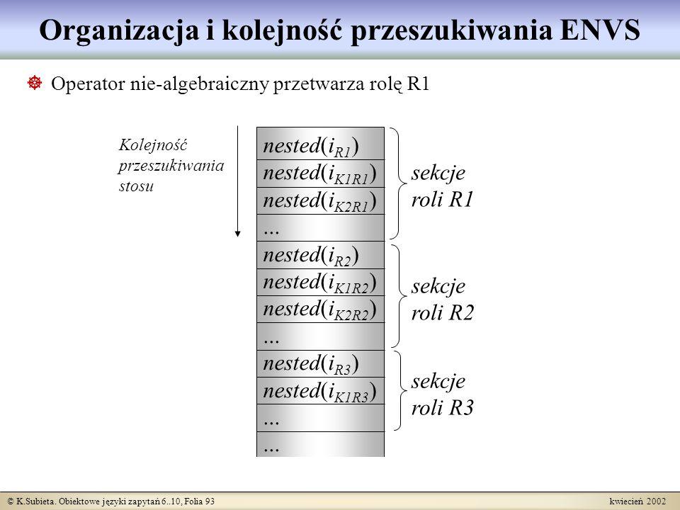 Organizacja i kolejność przeszukiwania ENVS