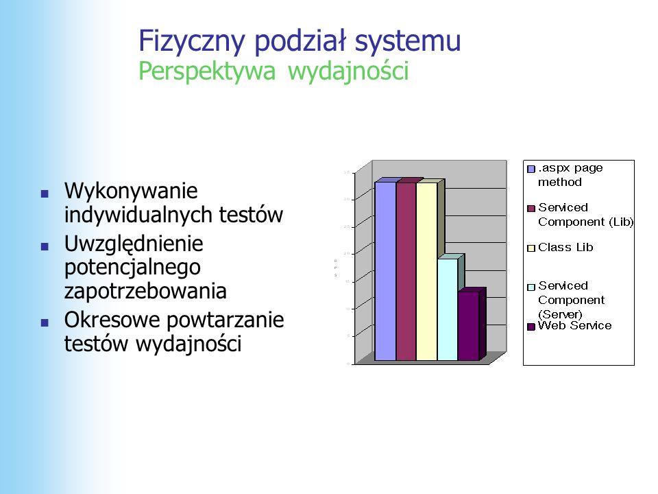 Fizyczny podział systemu Perspektywa wydajności