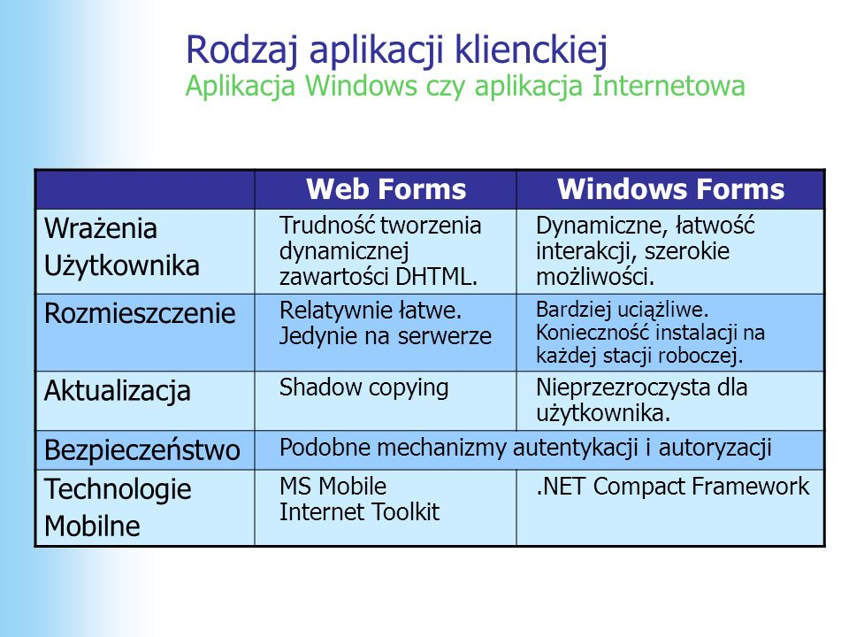 Rodzaj aplikacji klienckiej Aplikacja Windows czy aplikacja Internetowa