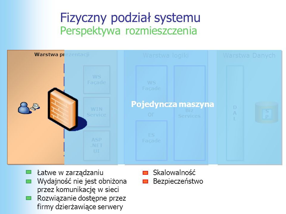 Fizyczny podział systemu Perspektywa rozmieszczenia