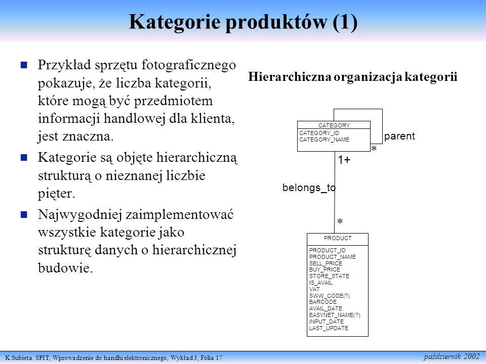 Kategorie produktów (1)